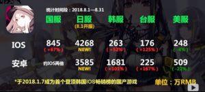 国別売り上げ(2018/8/1~8/31)